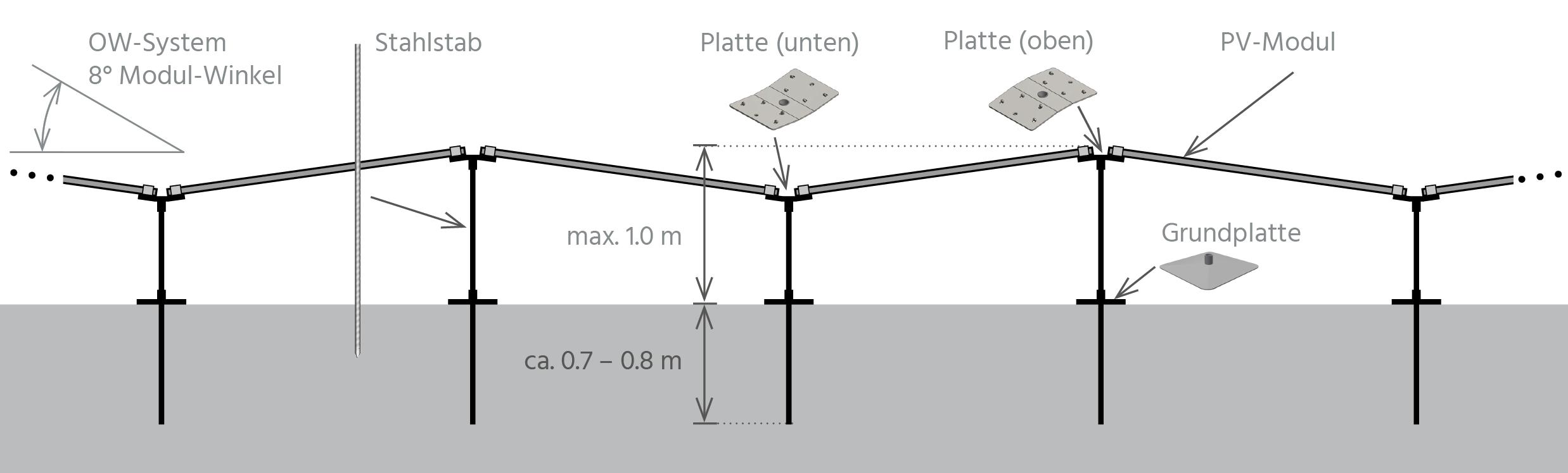 Solar PEG Konstruktion