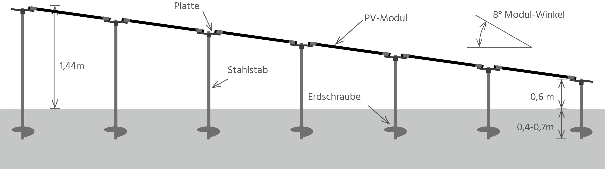 Konstruktion von PEG SD Montagesystem für Solarkraftwerke